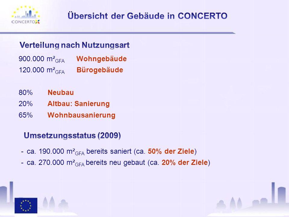900.000 m² GFA Wohngebäude 120.000 m² GFA Bürogebäude 80%Neubau 20%Altbau: Sanierung 65%Wohnbausanierung -ca.