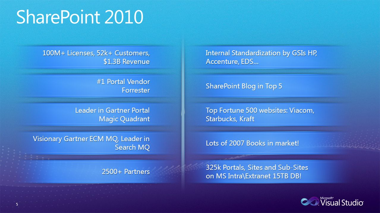 5 #1 Portal Vendor Forrester 100M+ Licenses, 52k+ Customers, $1.3B Revenue Visionary Gartner ECM MQ, Leader in Search MQ Lots of 2007 Books in market.