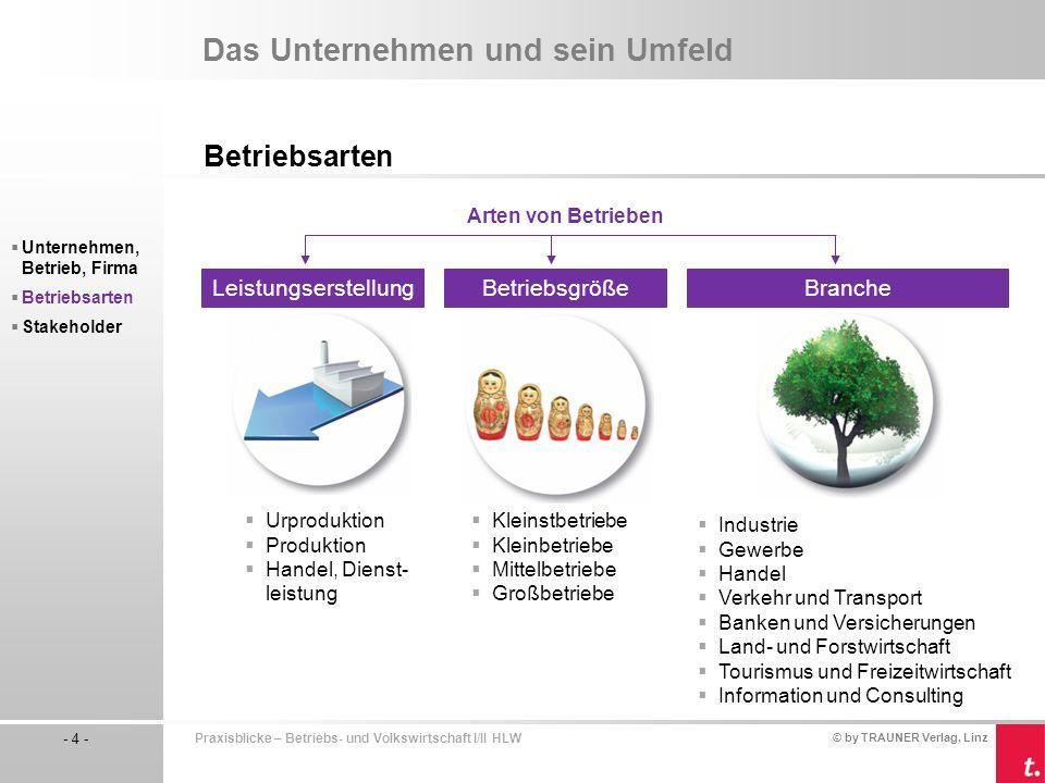 © by TRAUNER Verlag, Linz - 4 - Praxisblicke – Betriebs- und Volkswirtschaft I/II HLW Das Unternehmen und sein Umfeld Betriebsarten Unternehmen, Betri