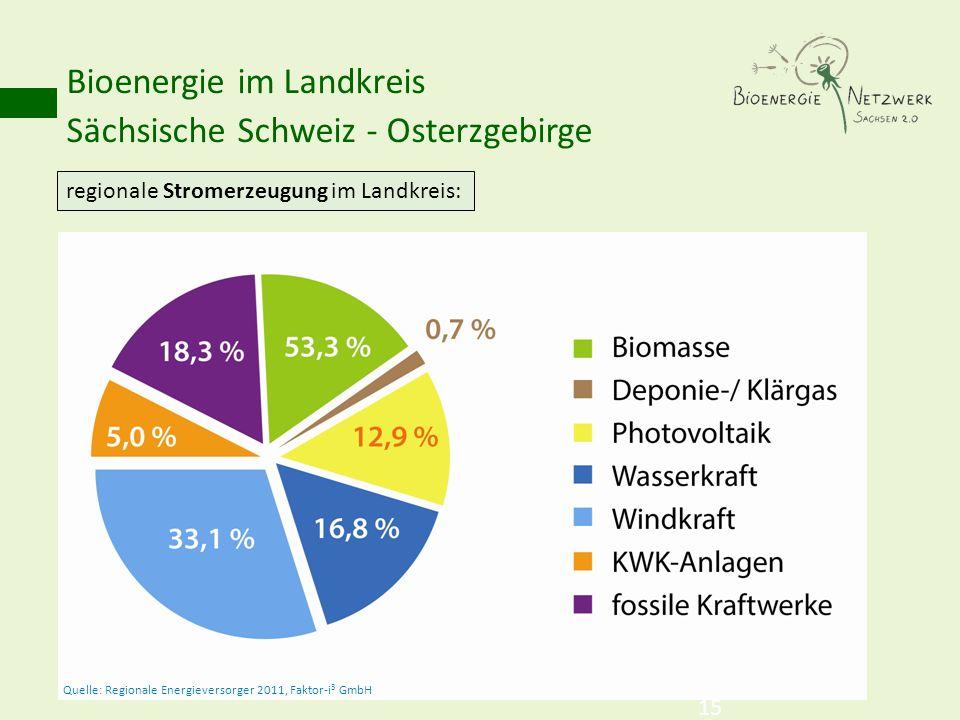 Bioenergie im Landkreis Sächsische Schweiz - Osterzgebirge 15 regionale Stromerzeugung im Landkreis: Quelle: Regionale Energieversorger 2011, Faktor-i