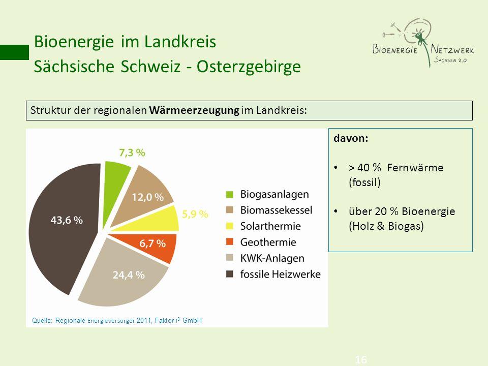 Bioenergie im Landkreis Sächsische Schweiz - Osterzgebirge 16 Struktur der regionalen Wärmeerzeugung im Landkreis: davon: > 40 % Fernwärme (fossil) üb