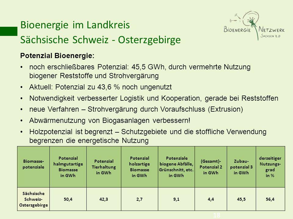 Bioenergie im Landkreis Sächsische Schweiz - Osterzgebirge 18 Potenzial Bioenergie: noch erschließbares Potenzial: 45,5 GWh, durch vermehrte Nutzung b