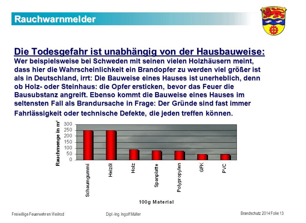Brandschutz 2014 Folie 13 Freiwillige Feuerwehr en Weilrod Dipl.-Ing. Ingolf Müller Rauchwarnmelder Die Todesgefahr ist unabhängig von der Hausbauweis