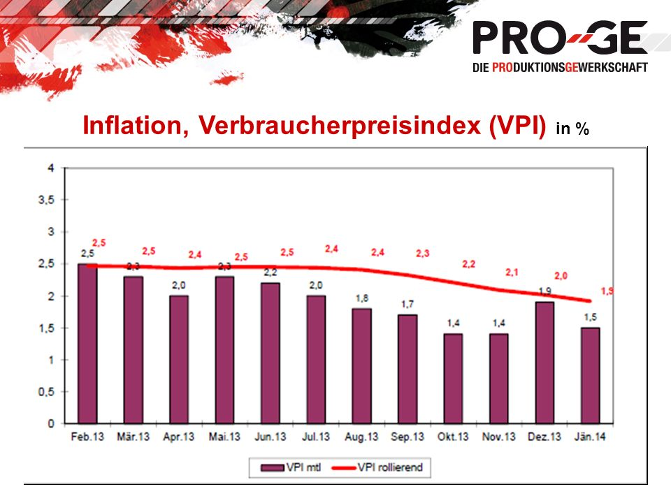 Inflation, Verbraucherpreisindex (VPI) in %