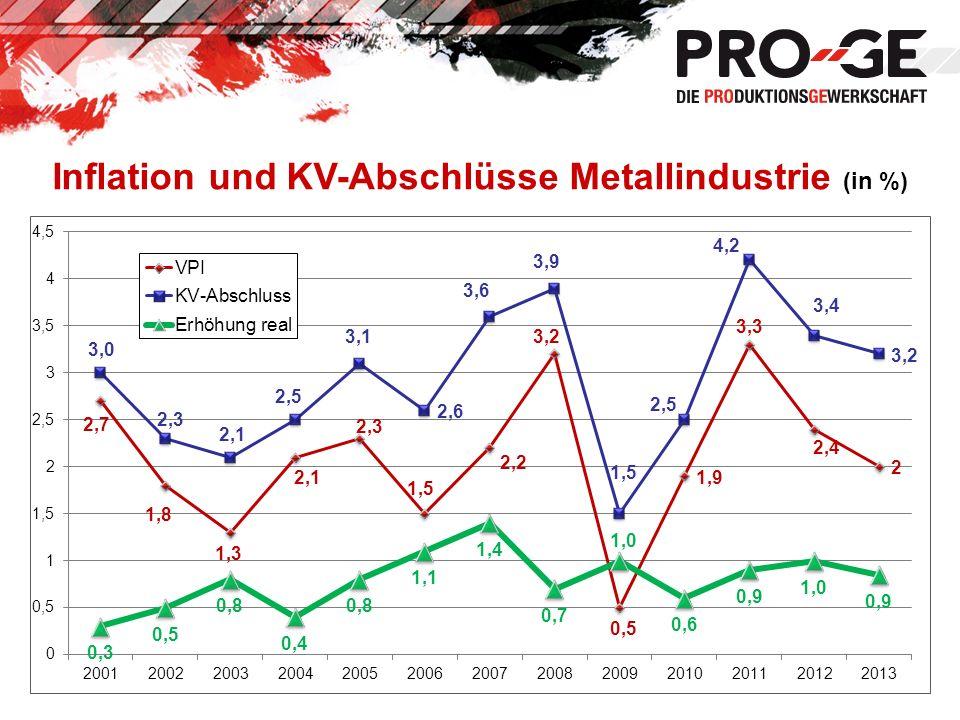 Inflation und KV-Abschlüsse Metallindustrie (in %)
