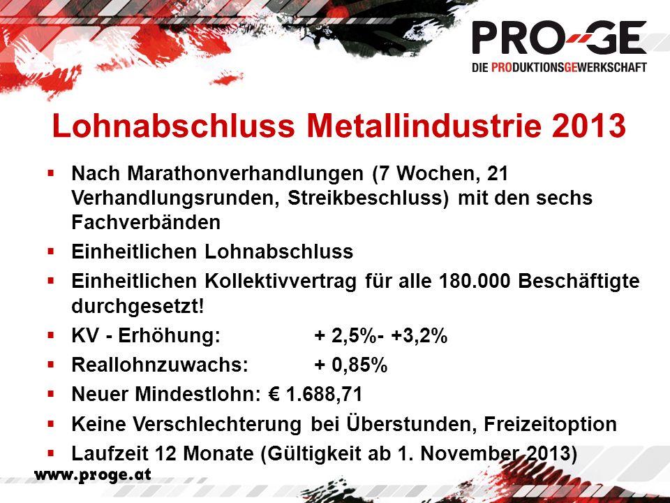 Lohnabschluss Metallindustrie 2013 Nach Marathonverhandlungen (7 Wochen, 21 Verhandlungsrunden, Streikbeschluss) mit den sechs Fachverbänden Einheitlichen Lohnabschluss Einheitlichen Kollektivvertrag für alle 180.000 Beschäftigte durchgesetzt.