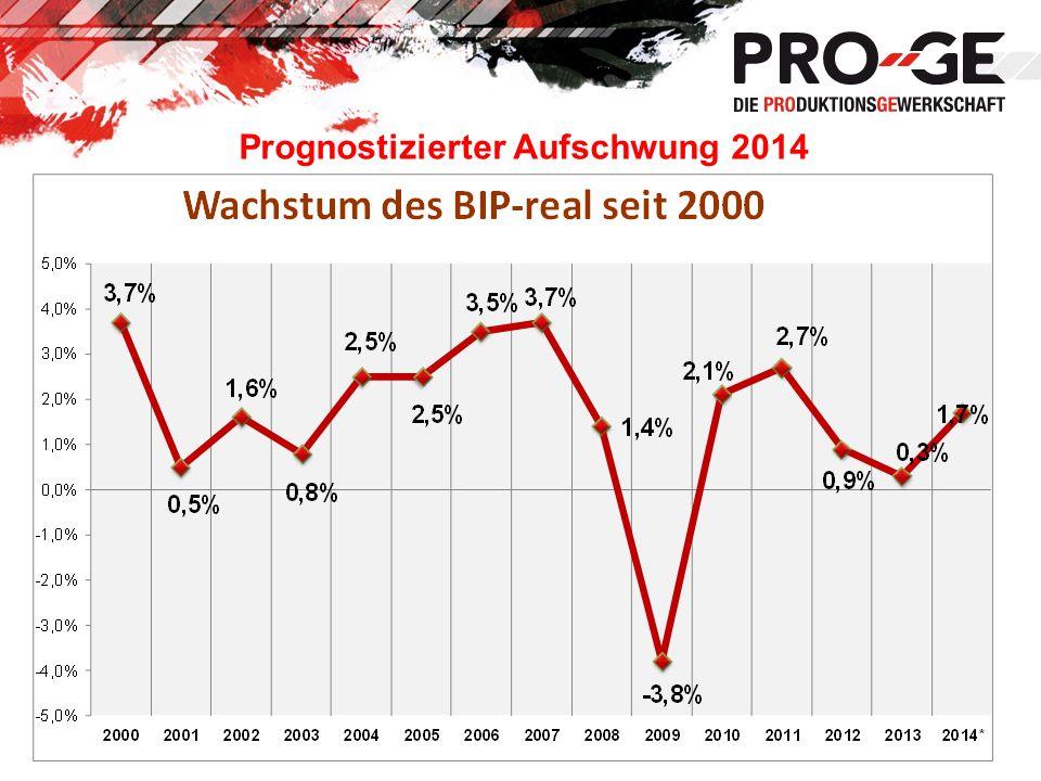 Prognostizierter Aufschwung 2014