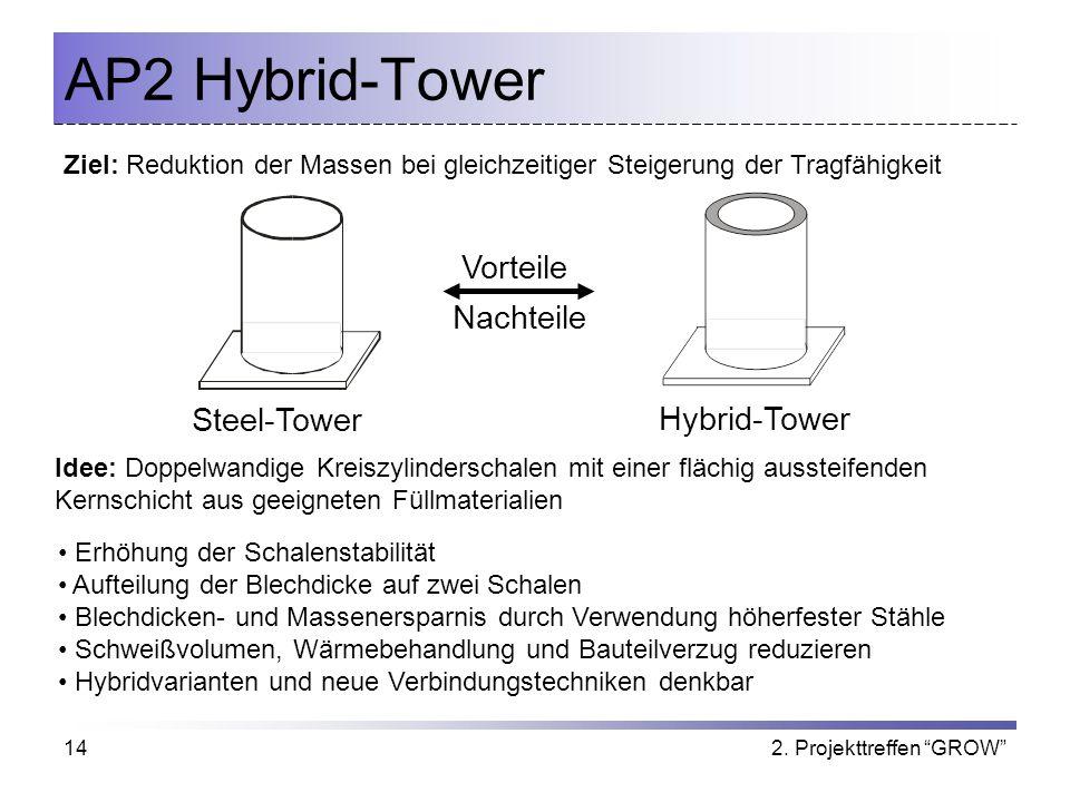 2. Projekttreffen GROW14 AP2 Hybrid-Tower Steel-Tower Hybrid-Tower Vorteile Nachteile Erhöhung der Schalenstabilität Aufteilung der Blechdicke auf zwe