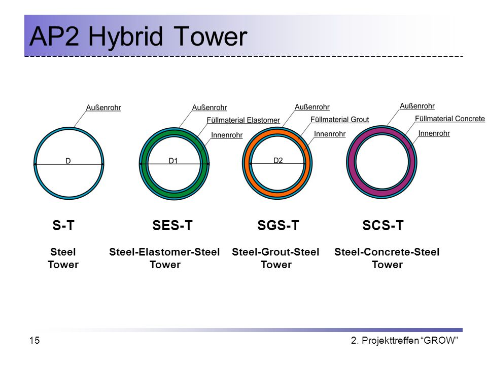 2. Projekttreffen GROW15 AP2 Hybrid Tower S-TSES-TSGS-TSCS-T Steel Tower Steel-Elastomer-Steel Tower Steel-Grout-Steel Tower Steel-Concrete-Steel Towe