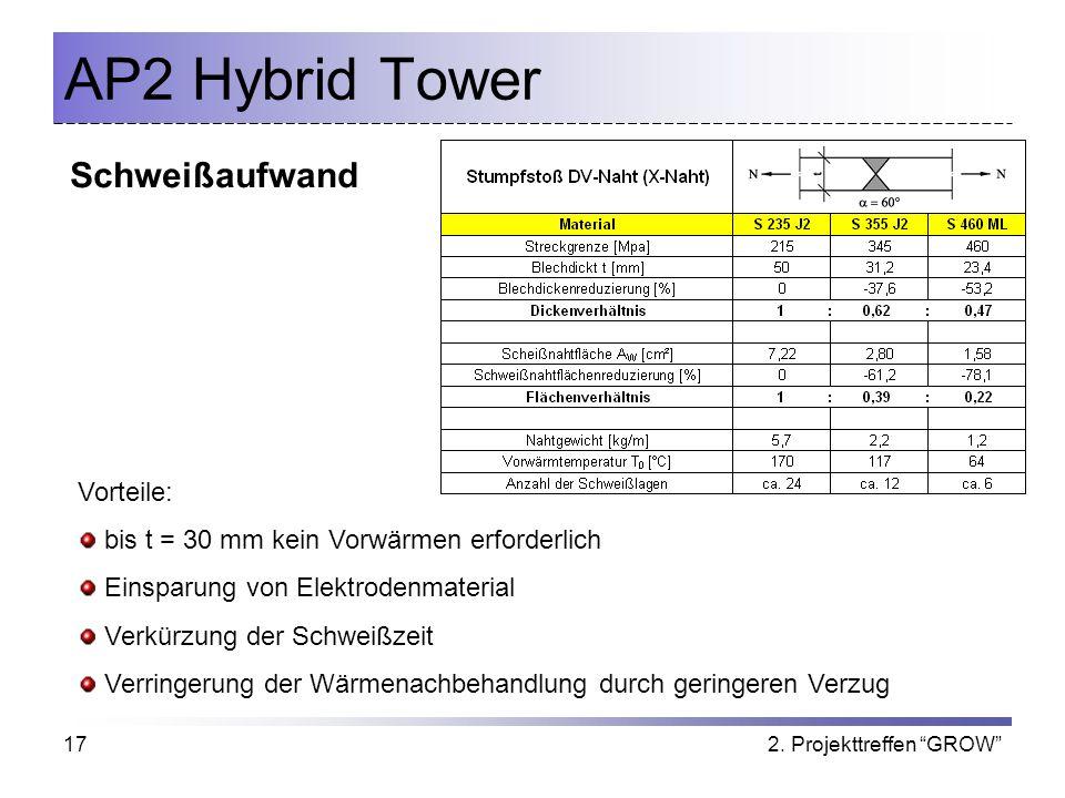 2. Projekttreffen GROW17 AP2 Hybrid Tower Schweißaufwand Vorteile: bis t = 30 mm kein Vorwärmen erforderlich Einsparung von Elektrodenmaterial Verkürz