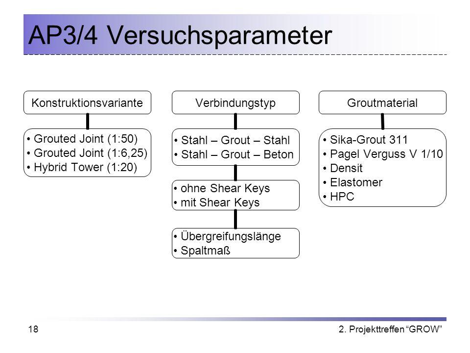 2. Projekttreffen GROW18 AP3/4 Versuchsparameter KonstruktionsvarianteVerbindungstypGroutmaterial Sika-Grout 311 Pagel Verguss V 1/10 Densit Elastomer