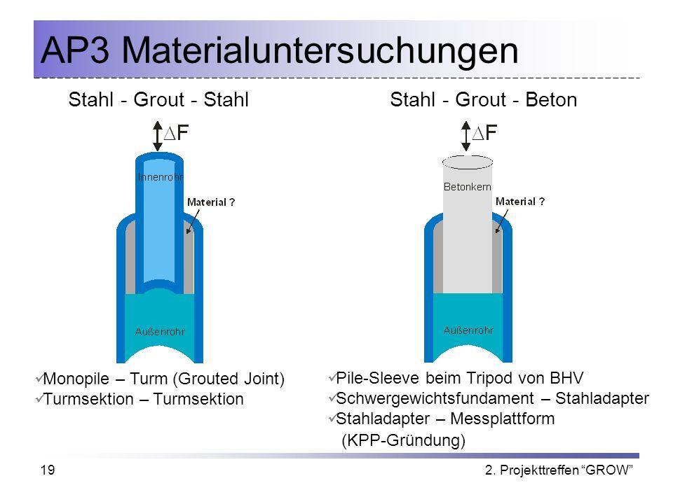2. Projekttreffen GROW19 AP3 Materialuntersuchungen Pile-Sleeve beim Tripod von BHV Schwergewichtsfundament – Stahladapter Stahladapter – Messplattfor