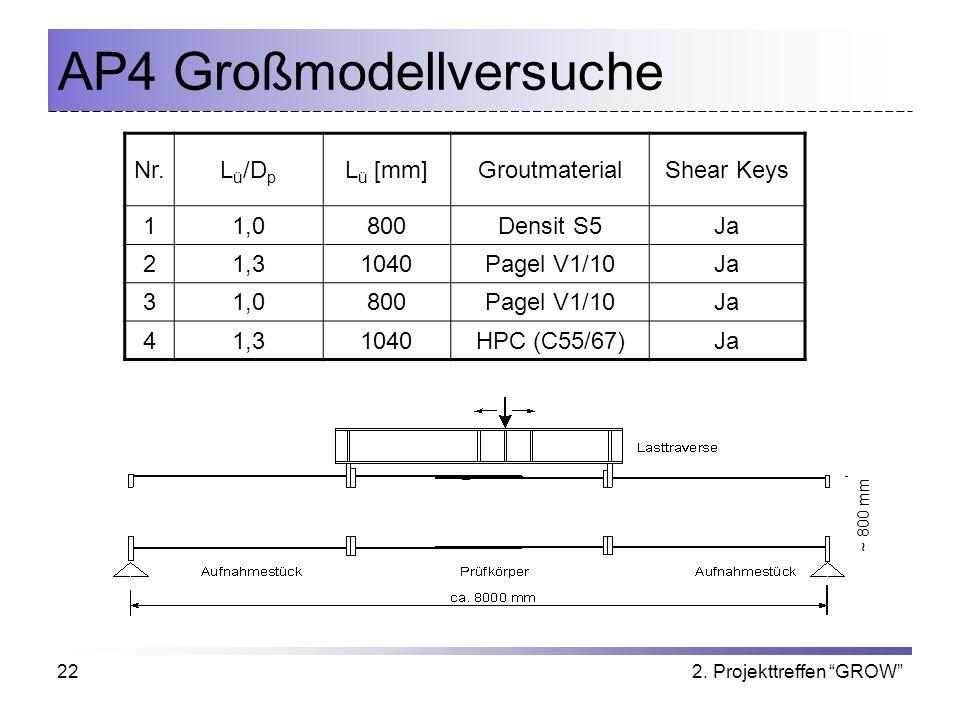 2. Projekttreffen GROW22 AP4 Großmodellversuche Nr.L ü /D p L ü [mm]GroutmaterialShear Keys 11,0800Densit S5Ja 21,31040Pagel V1/10Ja 31,0800Pagel V1/1