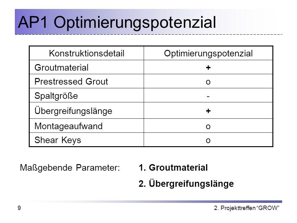 2. Projekttreffen GROW9 AP1 Optimierungspotenzial KonstruktionsdetailOptimierungspotenzial Groutmaterial+ Prestressed Grouto Spaltgröße- Übergreifungs