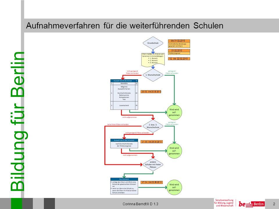 Bildung für Berlin Corinna Berndt II D 1.32 Aufnahmeverfahren für die weiterführenden Schulen bis 01.02.2013 01.02.2013 12. bis 22.02.2013 23.02. bis