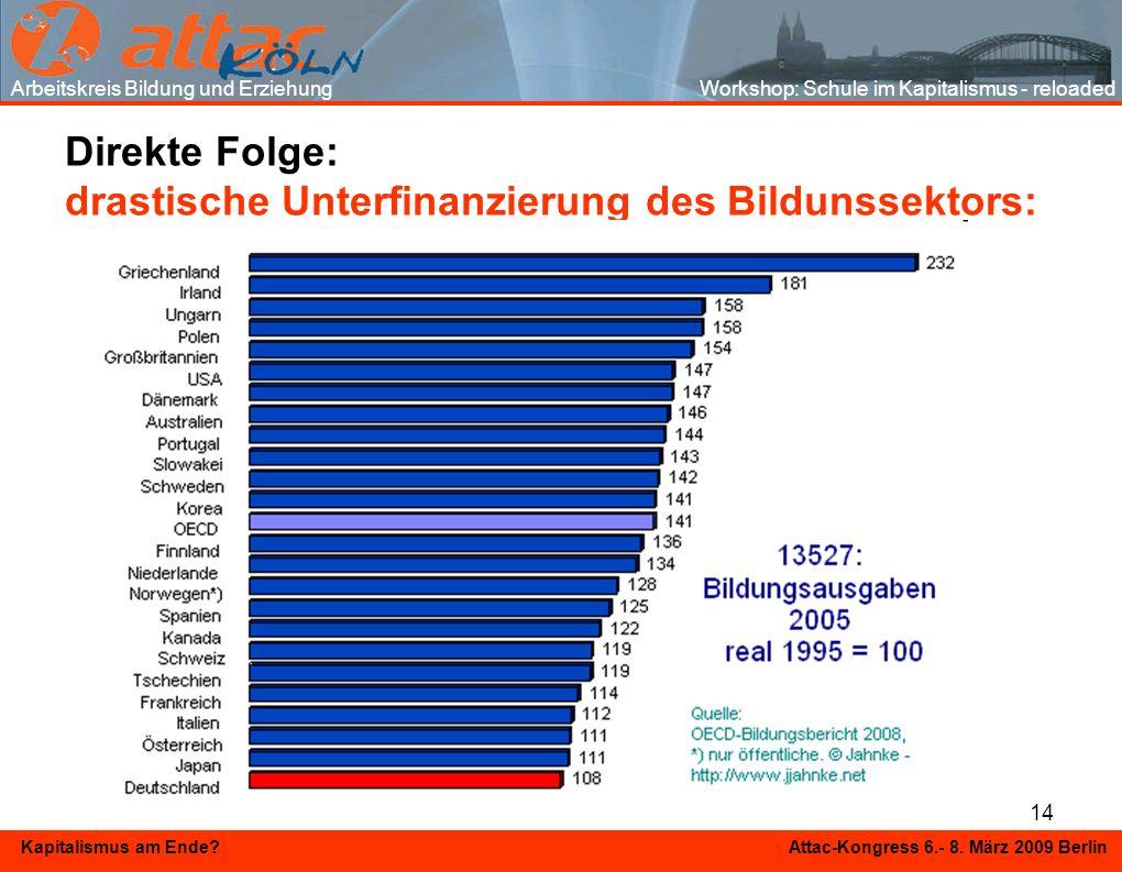 14 Kapitalismus am Ende? Attac-Kongress 6.- 8. März 2009 Berlin Direkte Folge: drastische Unterfinanzierung des Bildunssektors: Arbeitskreis Bildung u