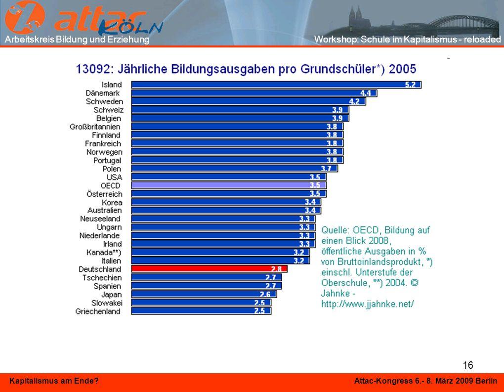 16 Kapitalismus am Ende? Attac-Kongress 6.- 8. März 2009 Berlin Arbeitskreis Bildung und Erziehung Workshop: Schule im Kapitalismus - reloaded