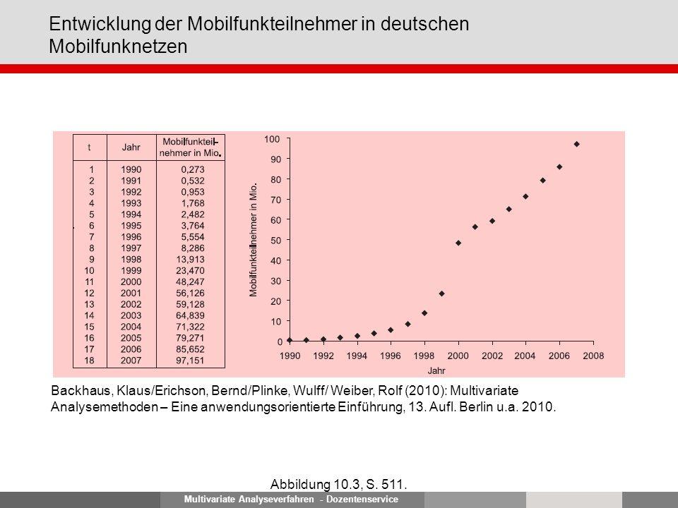 Multivariate Analyseverfahren - Dozentenservice Entwicklung der Mobilfunkteilnehmer in deutschen Mobilfunknetzen Abbildung 10.3, S. 511. Backhaus, Kla