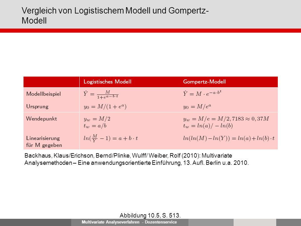 Multivariate Analyseverfahren - Dozentenservice Vergleich von Logistischem Modell und Gompertz- Modell Abbildung 10.5, S. 513. Backhaus, Klaus/Erichso