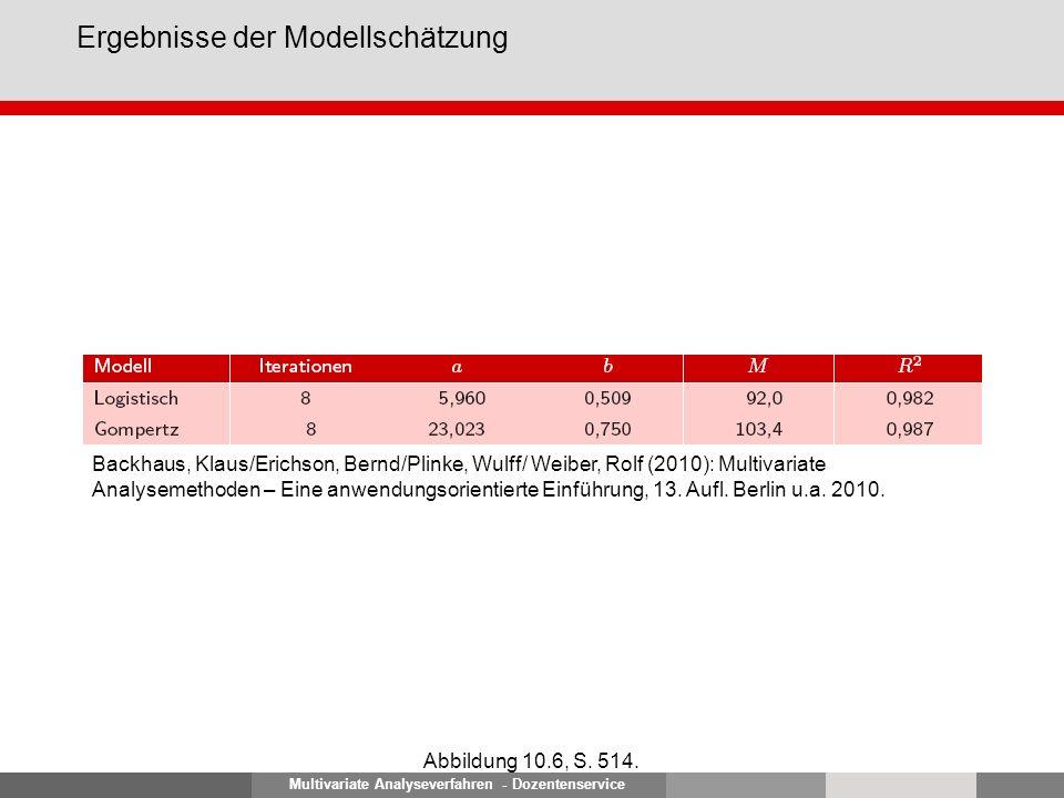 Multivariate Analyseverfahren - Dozentenservice Gompertz-Modell: Geschätzter und prognostizierter Verlauf Abbildung 10.7, S.