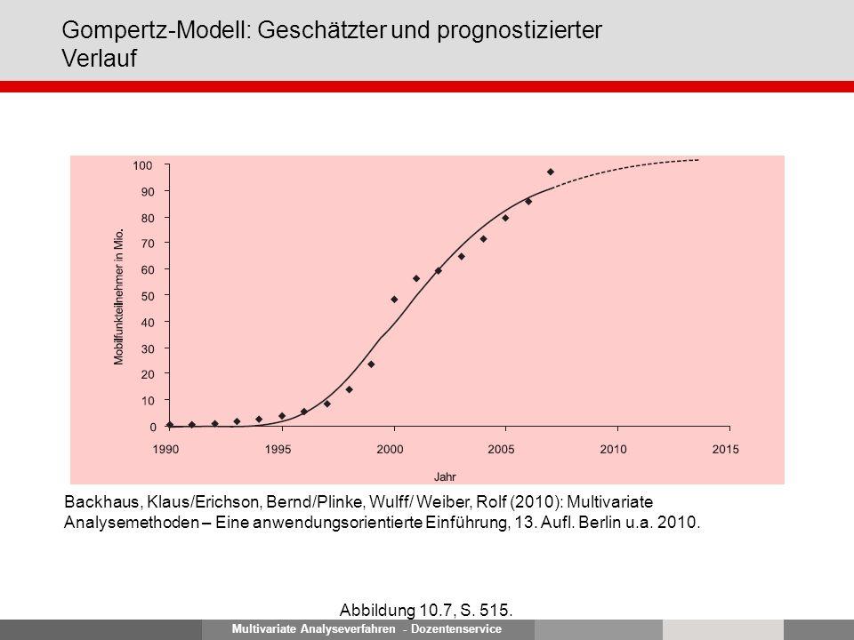 Multivariate Analyseverfahren - Dozentenservice Gompertz-Modell: Geschätzter und prognostizierter Verlauf Abbildung 10.7, S. 515. Backhaus, Klaus/Eric