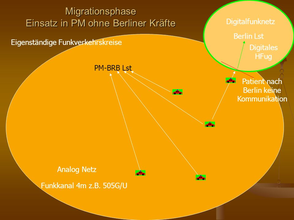 Migrationsphase Einsatz in PM ohne Berliner Kräfte PM-BRB Lst Berlin Lst Digitalfunknetz Funkkanal 4m z.B. 505G/U Eigenständige Funkverkehrskreise Ana