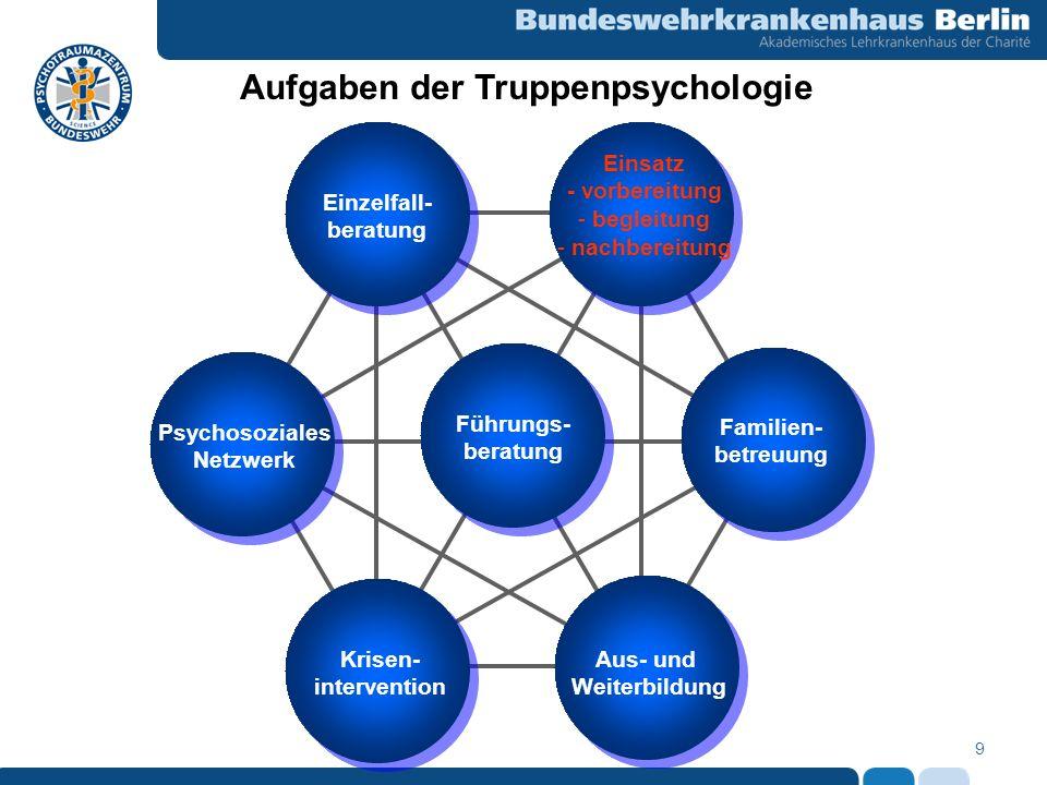 9 Aufgaben der Truppenpsychologie Psychosoziales Netzwerk Krisen- intervention Einzelfall- beratung Aus- und Weiterbildung Einsatz - vorbereitung - be
