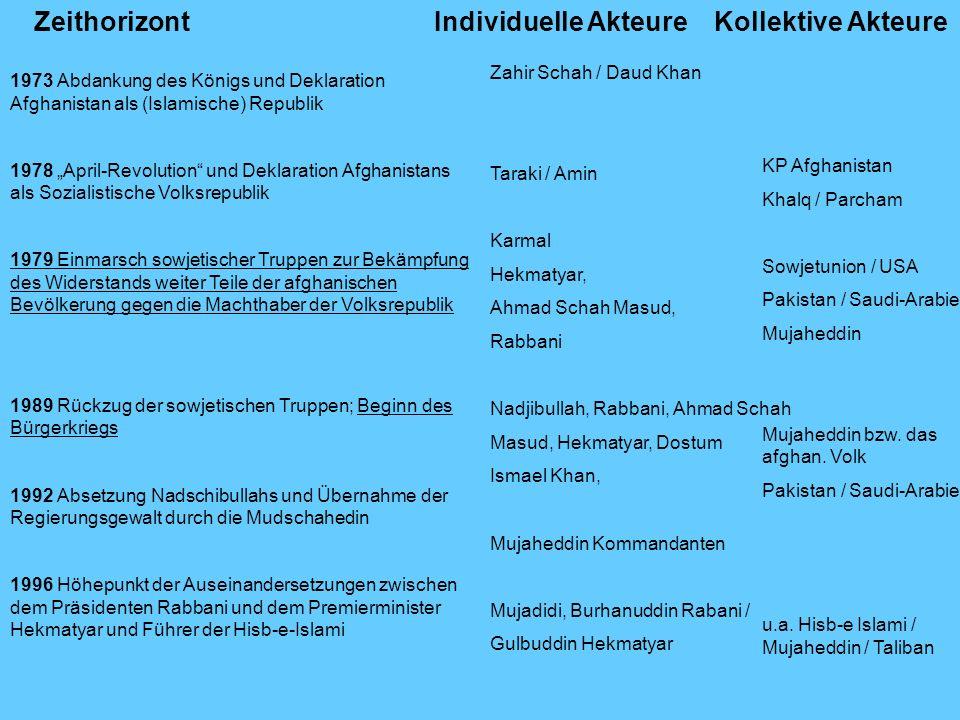 ZeithorizontKollektive AkteureIndividuelle Akteure 1973 Abdankung des Königs und Deklaration Afghanistan als (Islamische) Republik 1978 April-Revoluti