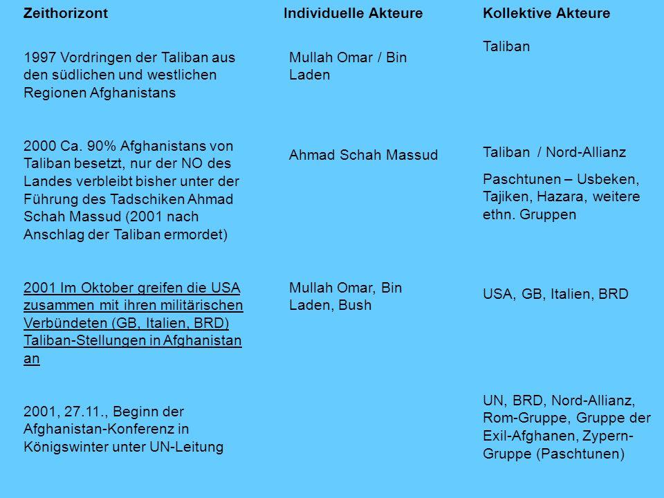 ZeithorizontKollektive AkteureIndividuelle Akteure 1997 Vordringen der Taliban aus den südlichen und westlichen Regionen Afghanistans 2000 Ca. 90% Afg