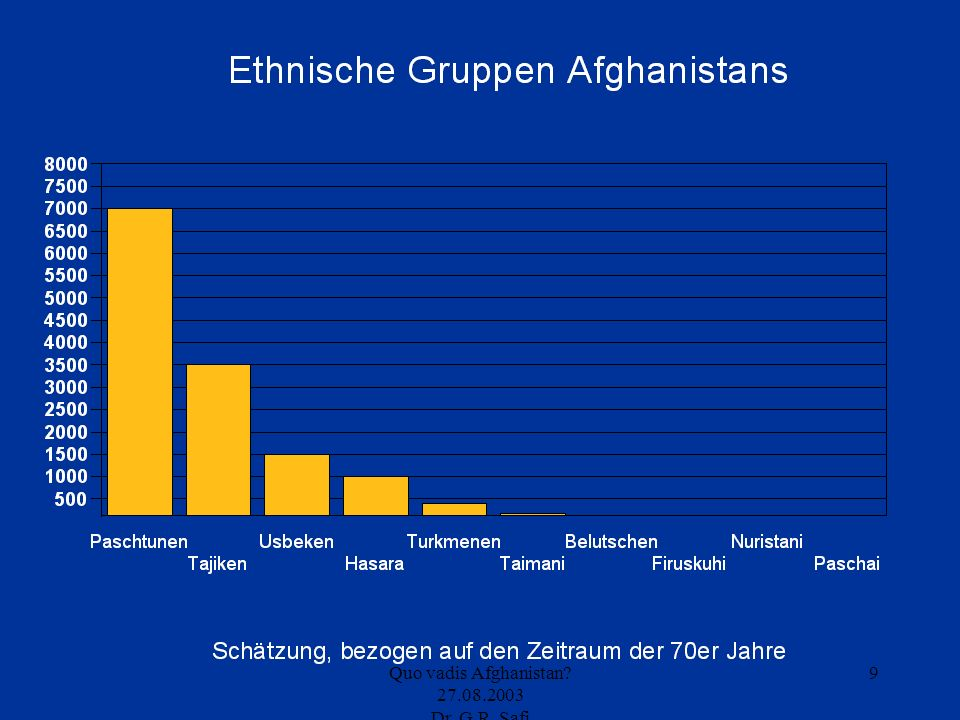 10 Paschtunen Tajiken Hasara Usbeken