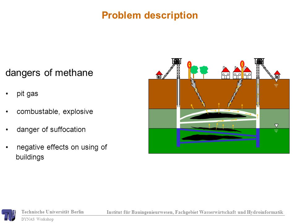 Technische Universität Berlin Institut für Bauingenieurwesen, Fachgebiet Wasserwirtschaft und Hydroinformatik DYNAS Workshop Problem description dangers of methane pit gas combustable, explosive danger of suffocation negative effects on using of buildings