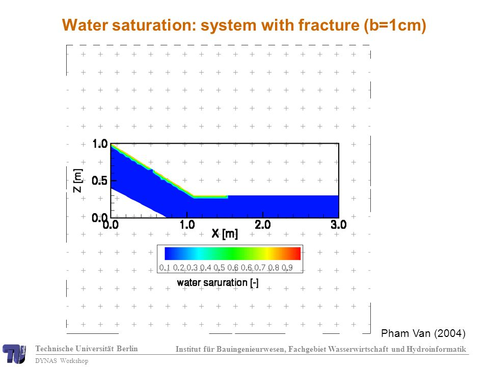 Technische Universität Berlin Institut für Bauingenieurwesen, Fachgebiet Wasserwirtschaft und Hydroinformatik DYNAS Workshop Pham Van (2004) Water saturation: system with fracture (b=1cm)