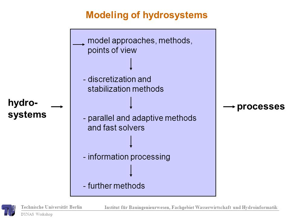 Technische Universität Berlin Institut für Bauingenieurwesen, Fachgebiet Wasserwirtschaft und Hydroinformatik DYNAS Workshop Modeling of hydrosystems hydro- systems processes model approaches, methods, points of view - discretization and stabilization methods - parallel and adaptive methods and fast solvers - information processing - further methods