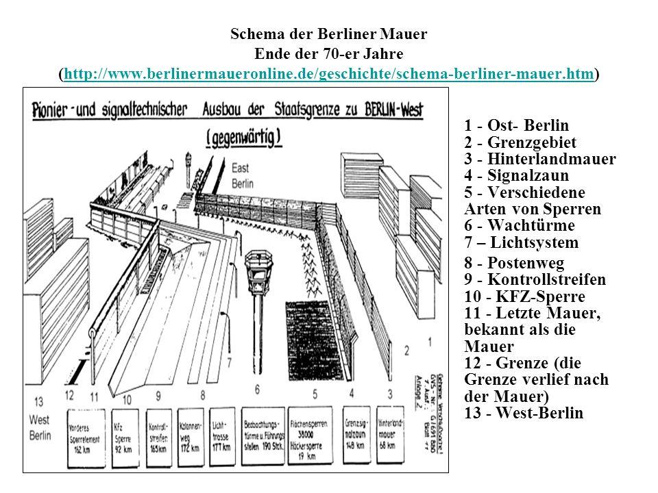Schema der Berliner Mauer Ende der 70-er Jahre (http://www.berlinermaueronline.de/geschichte/schema-berliner-mauer.htm)http://www.berlinermaueronline.