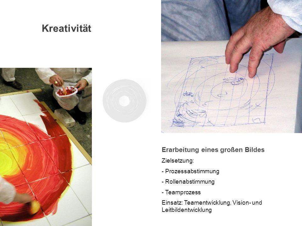 Kreativität Erarbeitung eines großen Bildes Zielsetzung: - Prozessabstimmung - Rollenabstimmung - Teamprozess Einsatz: Teamentwicklung, Vision- und Le