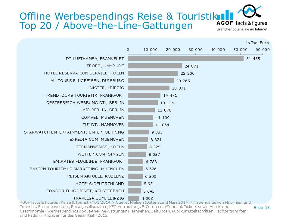 Offline Werbespendings Reise & Touristik Top 20 / Above-the-Line-Gattungen AGOF facts & figures Reise & Touristik Q1/2014 // Quelle: Nielsen (Datenstand März 2014) / / Spendings von Fluglinien und Touristik, Fremdenverkehr, Reisegesellschaften, KFZ-Vermietung, E-Commerce/Touristik Tickets sowie Hotels und Gastronomie / Werbespendings Above-the-line-Gattungen (Fernsehen, Zeitungen, Publikumszeitschriften, Fachzeitschriften und Radio) / Angaben für das Gesamtjahr 2013 Slide 13 In Tsd.