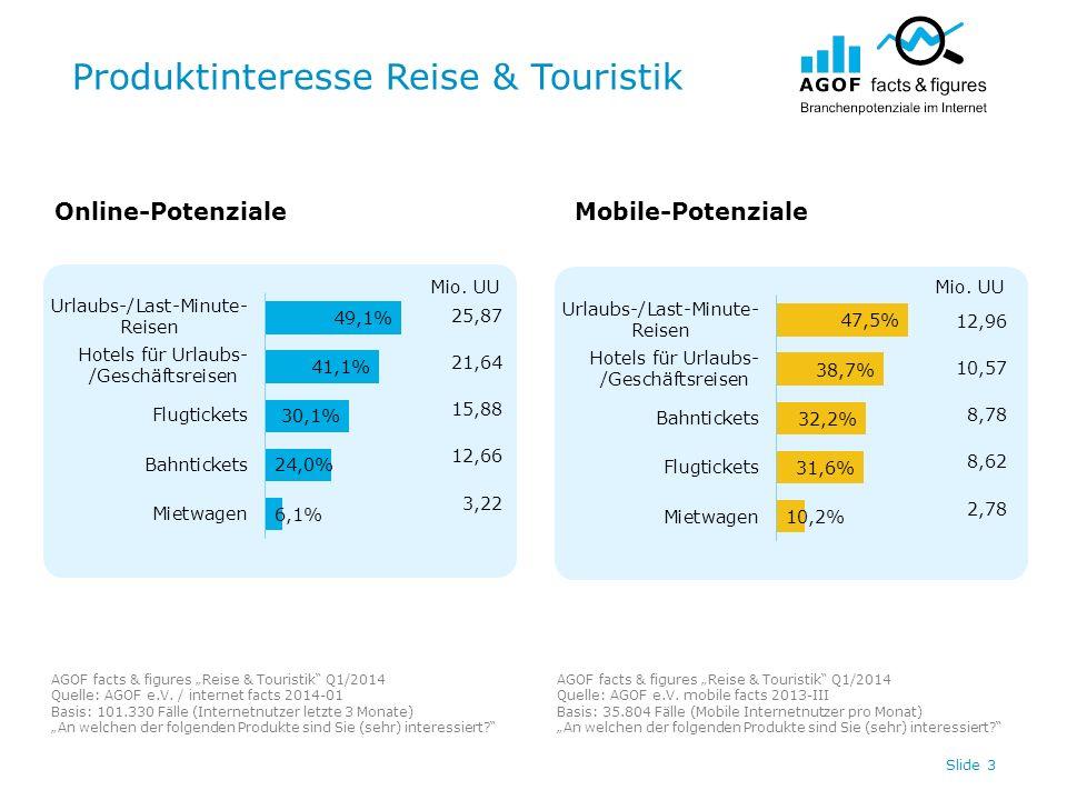 Produktinteresse Reise & Touristik Slide 3 Online-PotenzialeMobile-Potenziale AGOF facts & figures Reise & Touristik Q1/2014 Quelle: AGOF e.V.
