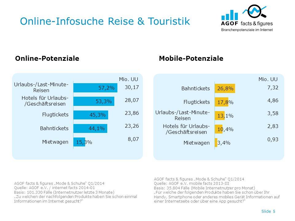 Online-Infosuche Reise & Touristik Slide 5 Online-PotenzialeMobile-Potenziale AGOF facts & figures Mode & Schuhe Q1/2014 Quelle: AGOF e.V.