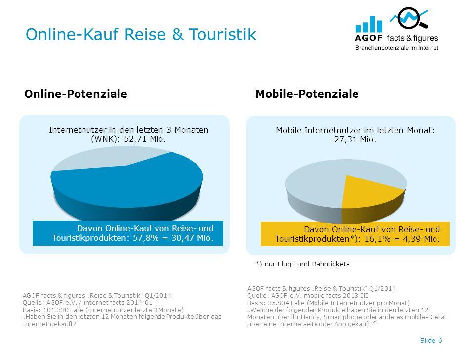 Online-Kauf Reise & Touristik Slide 6 Internetnutzer in den letzten 3 Monaten (WNK): 52,71 Mio.