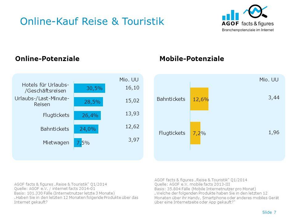 Online-Kauf Reise & Touristik Slide 7 Online-PotenzialeMobile-Potenziale AGOF facts & figures Reise & Touristik Q1/2014 Quelle: AGOF e.V.