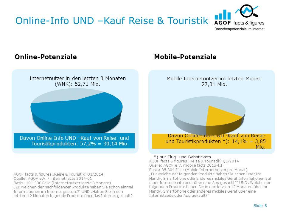 Online-Info UND –Kauf Reise & Touristik Slide 8 Internetnutzer in den letzten 3 Monaten (WNK): 52,71 Mio.