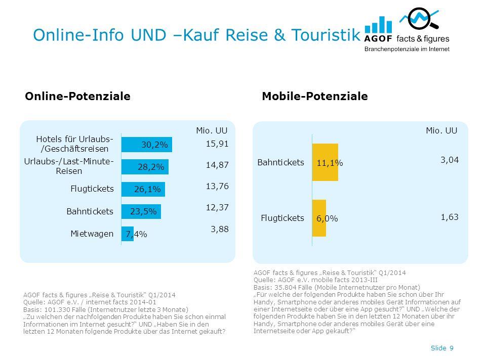 Online-Info UND –Kauf Reise & Touristik Slide 9 Online-PotenzialeMobile-Potenziale AGOF facts & figures Reise & Touristik Q1/2014 Quelle: AGOF e.V.