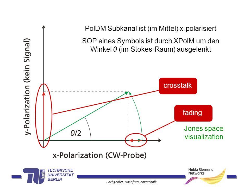 TECHNISCHE UNIVERSITÄT BERLIN Fachgebiet Hochfrequenztechnik PolDM Subkanal ist (im Mittel) x-polarisiert fading crosstalk Jones space visualization S