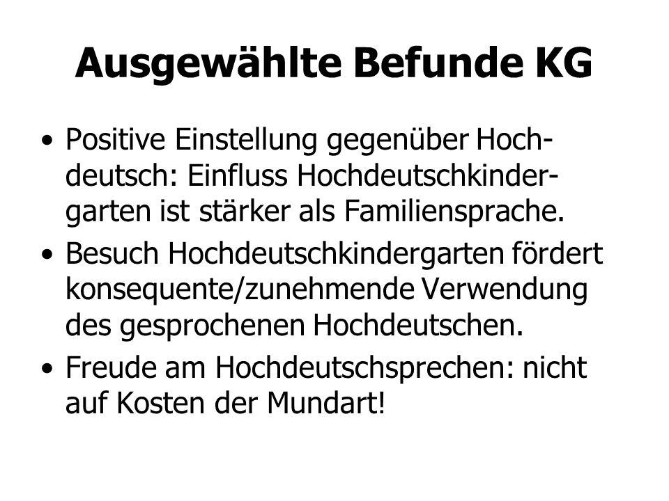 Ausgewählte Befunde KG Positive Einstellung gegenüber Hoch- deutsch: Einfluss Hochdeutschkinder- garten ist stärker als Familiensprache. Besuch Hochde