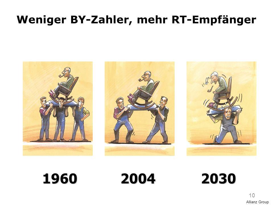 10 196020042030 Allianz Group Weniger BY-Zahler, mehr RT-Empfänger