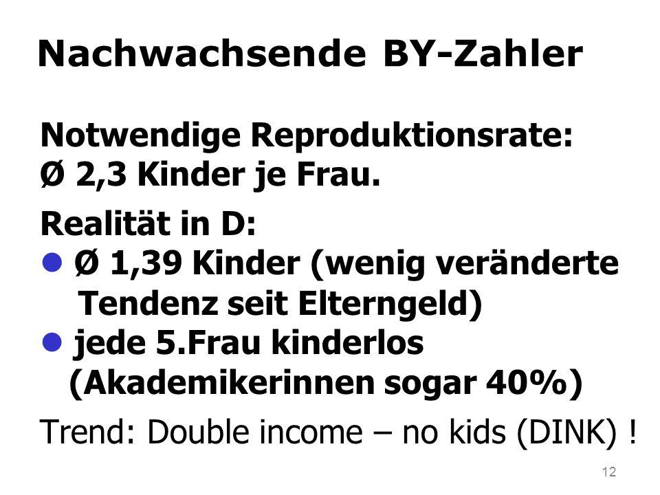 12 Nachwachsende BY-Zahler Notwendige Reproduktionsrate: Ø 2,3 Kinder je Frau. Realität in D: Ø 1,39 Kinder (wenig veränderte Tendenz seit Elterngeld)