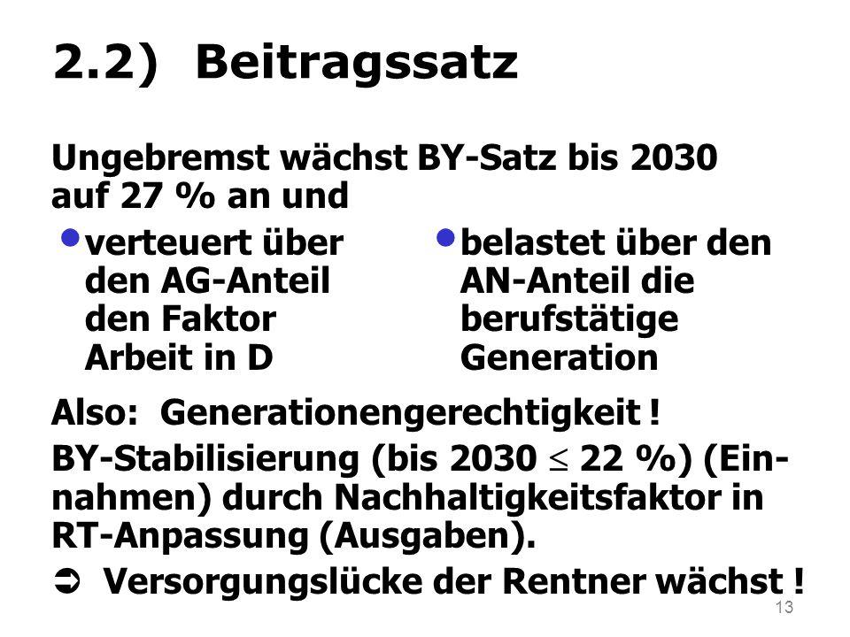 13 2.2) Beitragssatz verteuert über den AG-Anteil den Faktor Arbeit in D belastet über den AN-Anteil die berufstätige Generation Ungebremst wächst BY-Satz bis 2030 auf 27 % an und Also: Generationengerechtigkeit .