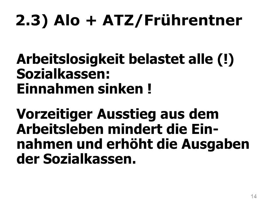 14 2.3) Alo + ATZ/Frührentner Arbeitslosigkeit belastet alle (!) Sozialkassen: Einnahmen sinken ! Vorzeitiger Ausstieg aus dem Arbeitsleben mindert di