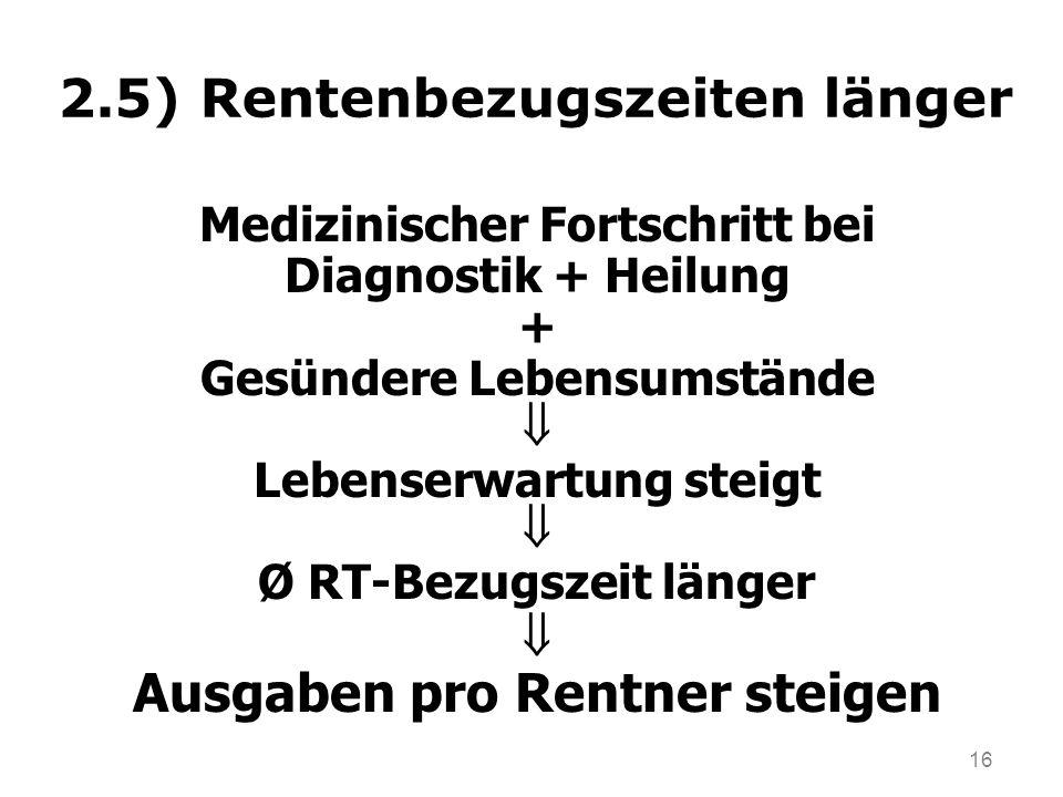 16 2.5) Rentenbezugszeiten länger Medizinischer Fortschritt bei Diagnostik + Heilung + Gesündere Lebensumstände Lebenserwartung steigt Ø RT-Bezugszeit länger Ausgaben pro Rentner steigen