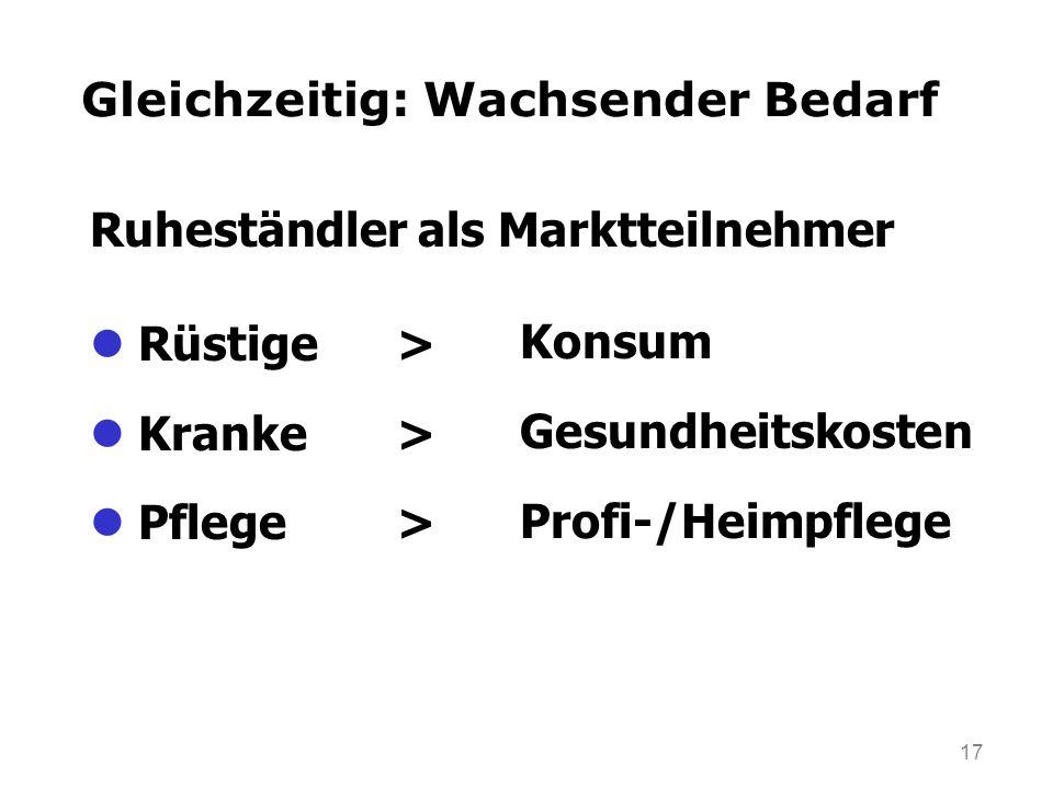 17 Gleichzeitig: Wachsender Bedarf Rüstige> Kranke> Pflege> Konsum Gesundheitskosten Profi-/Heimpflege Ruheständler als Marktteilnehmer